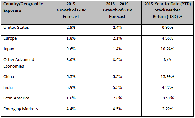 Growth of GDP forecasts