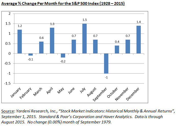Average % Change Per Month for the S&P 500 Index (1928-2015)