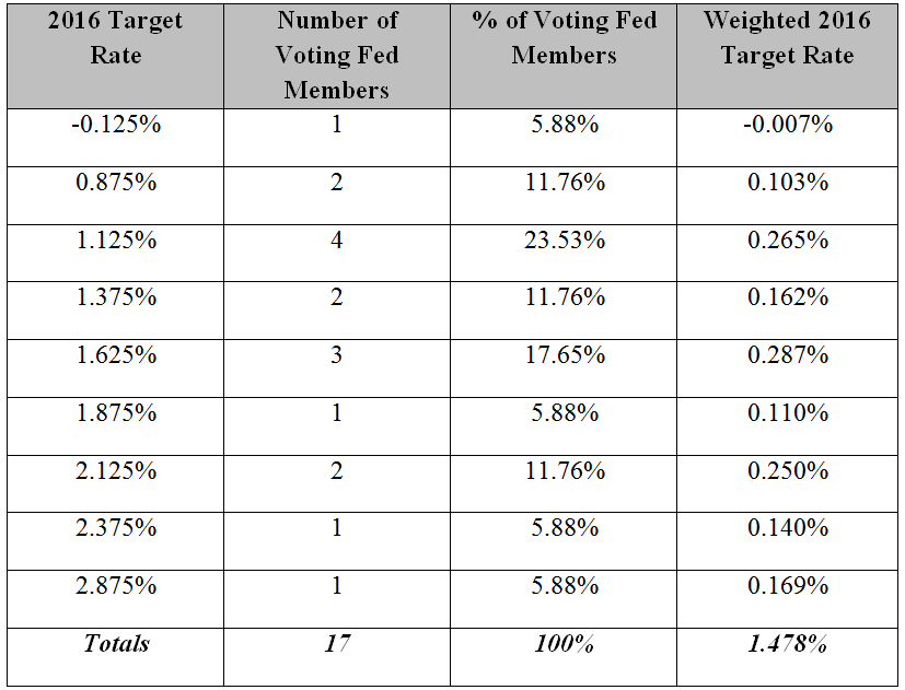 Weighted Fed Funds Target Rate Projection