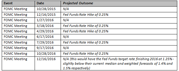 Potential Federal Reserve Action Timeline as of September 2015