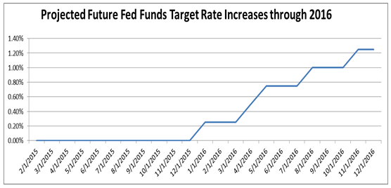 Projected Future Fed Funds Target Rate Increases through 2016